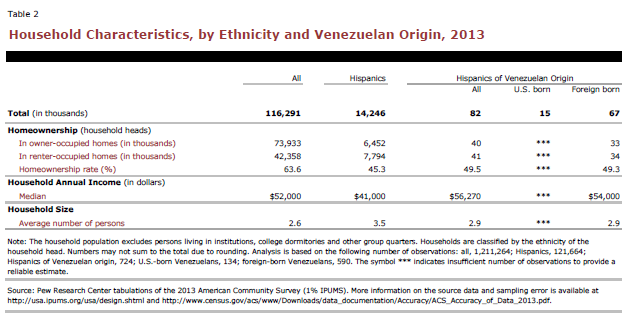Household Characteristics, by Ethnicity and Venezuelan Origin, 2013