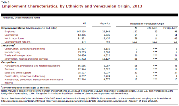 Employment Characteristics, by Ethnicity and Venezuelan Origin, 2013