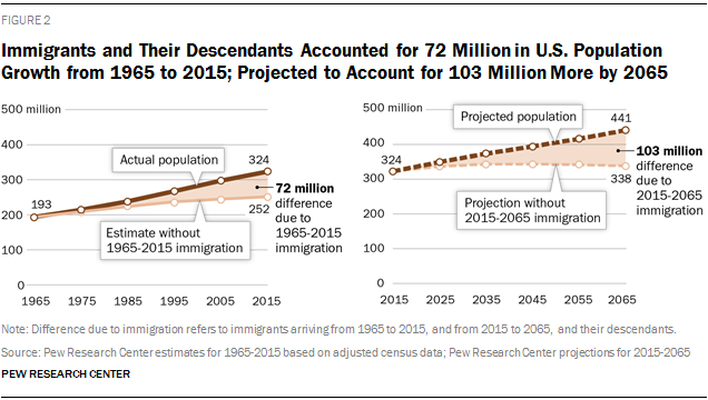 Immigrants and Their Descendants Accounted for 72 Million in U.S. Population Growth from 1965 to 2015; Projected to Account for 103 Million More by 2065