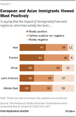 European and Asian Immigrants Viewed Most Positively