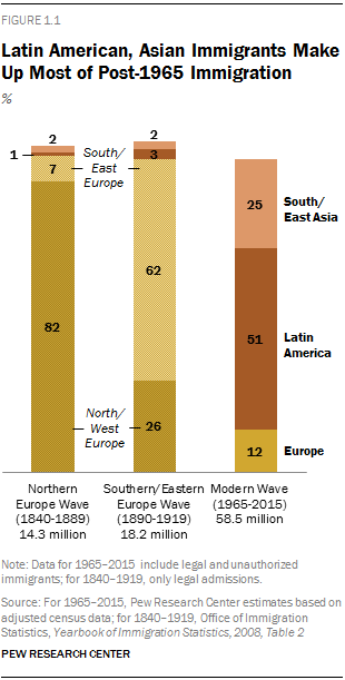 Latin American, Asian Immigrants Make Up Most of Post-1965 Immigration