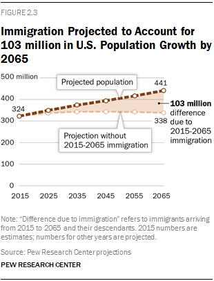 Immigration Projected to Account for 103 million in U.S. Population Growth by 2065