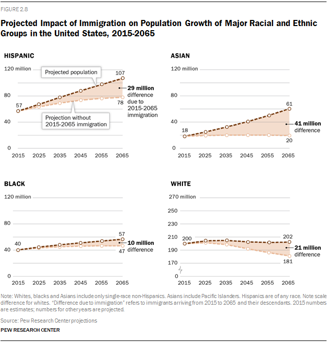 An analysis of the effects of immigration on the future of united states