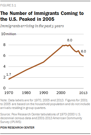 The Number of Immigrants Coming to the U.S. Peaked in 2005
