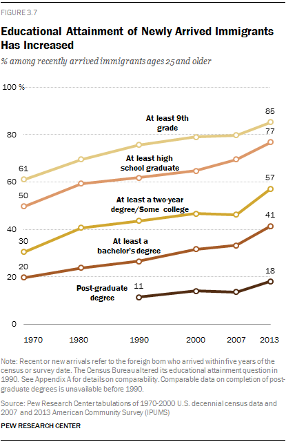 Educational Attainment of Newly Arrived Immigrants Has Increased