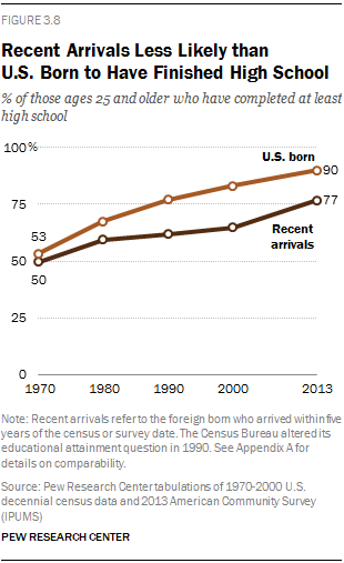 Recent Arrivals Less Likely than U.S. Born to Have Finished High School