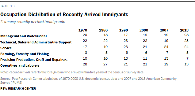 Occupation Distribution of Recently Arrived Immigrants
