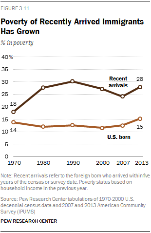 Poverty of Recently Arrived Immigrants Has Grown