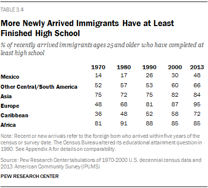 More Newly Arrived Immigrants Have at Least Finished High School