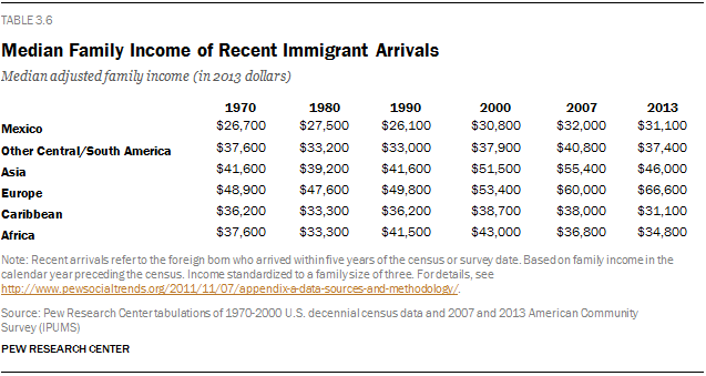 Median Family Income of Recent Immigrant Arrivals