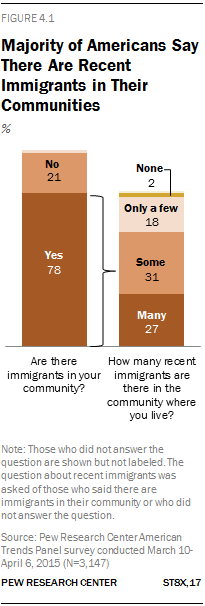 Majority of Americans Say There Are Recent Immigrants in Their Communities
