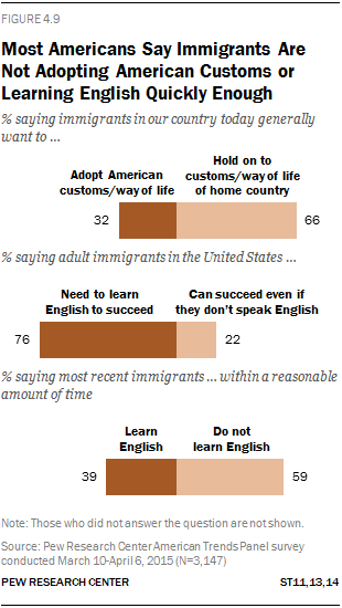 Most Americans Say Immigrants Are Not Adopting American Customs or Learning English Quickly Enough
