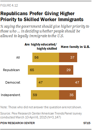 Republicans Prefer Giving Higher Priority to Skilled Worker Immigrants