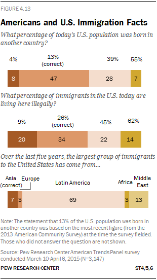 Americans and U.S. Immigration Facts
