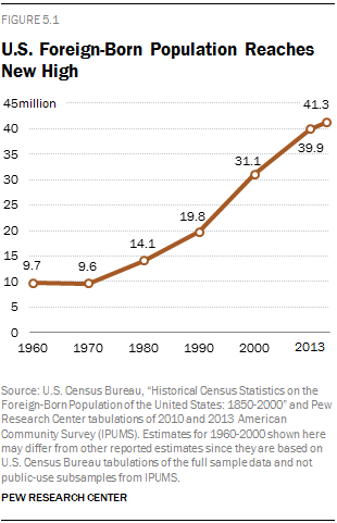 U.S. Foreign-Born Population Reaches New High