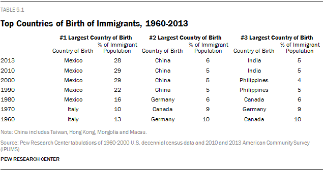Top Countries of Birth of Immigrants, 1960-2013