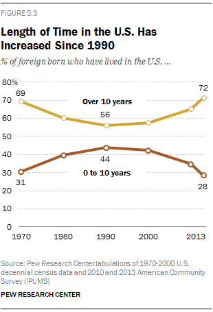 Length of Time in the U.S. Has Increased Since 1990