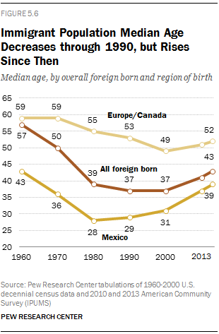 Foreign Born Women We