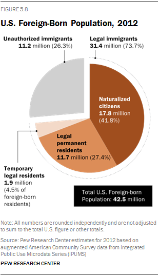 Modern immigration wave brings 59 million to us pew research center legal status of us immigrants publicscrutiny Gallery