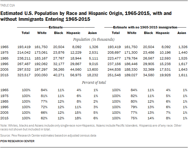 Estimated U.S. Population by Race and Hispanic Origin, 1965-2015, with and without Immigrants Entering 1965-2015