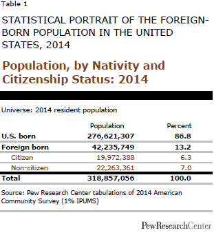 Population, by Nativity and Citizenship Status: 2014