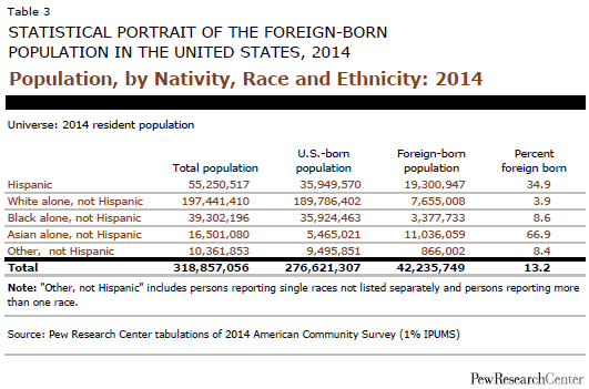 Population, by Nativity, Race and Ethnicity: 2014