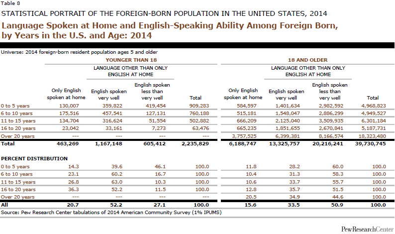 Language Spoken at Home and English-Speaking Ability Among Foreign Born, by Years in the U.S. and Age: 2014