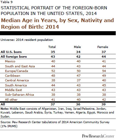 Median Age in Years, by Sex, Nativity and Region of Birth: 2014