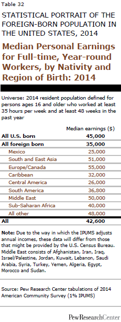 Median Personal Earnings for Full-time, Year-round Workers, by Nativity and Region of Birth: 2014