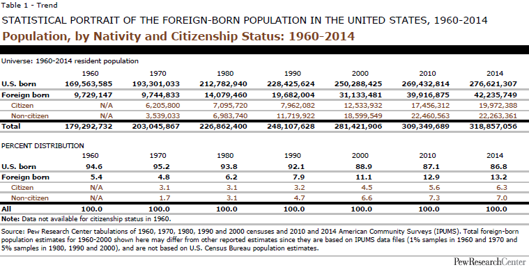 Population, by Nativity and Citizenship Status: 1960-2014