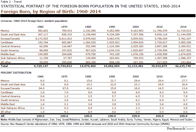 Foreign Born, by Region of Birth: 1960-2014