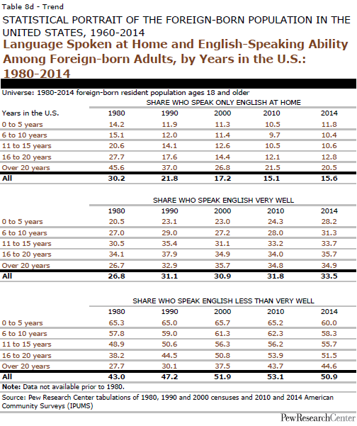 Language Spoken at Home and English-Speaking Ability Among Foreign-born Adults, by Years in the U.S.: 1980-2014