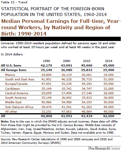 Median Personal Earnings for Full-time, Year- round Workers, by Nativity and Region of Birth: 1990-2014