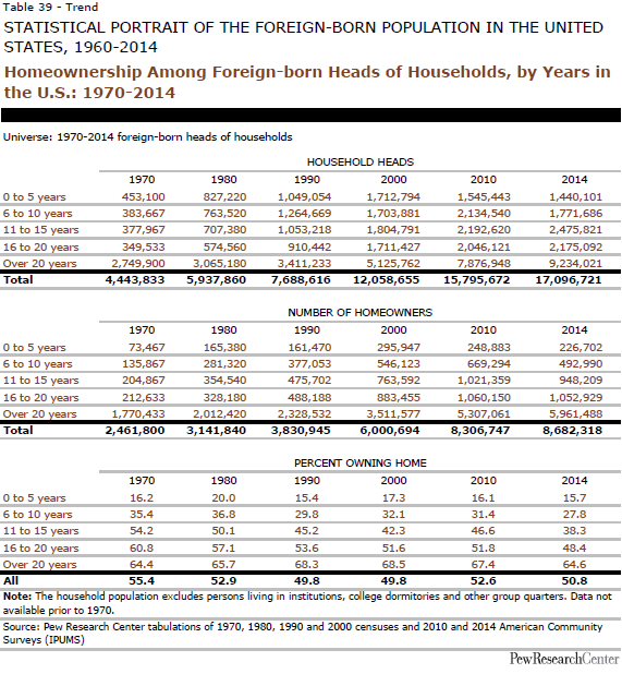 Homeownership Among Foreign-born Heads of Households, by Years in the U.S.: 1970-2014
