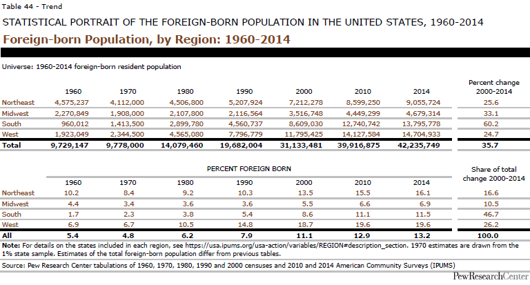 Foreign-born Population, by Region: 1960-2014