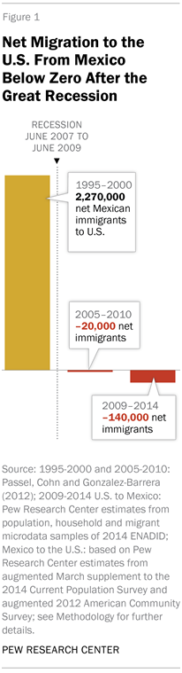 More Mexicans Leaving Than Coming to the U.S. | Pew Research Center