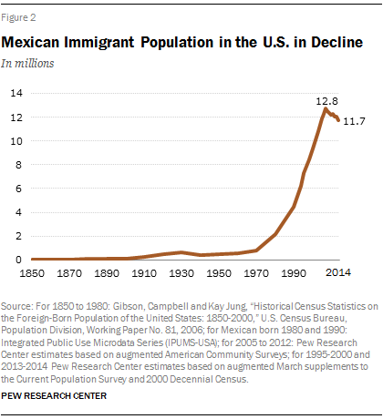 a report on illegal immigration from mexico into the united states