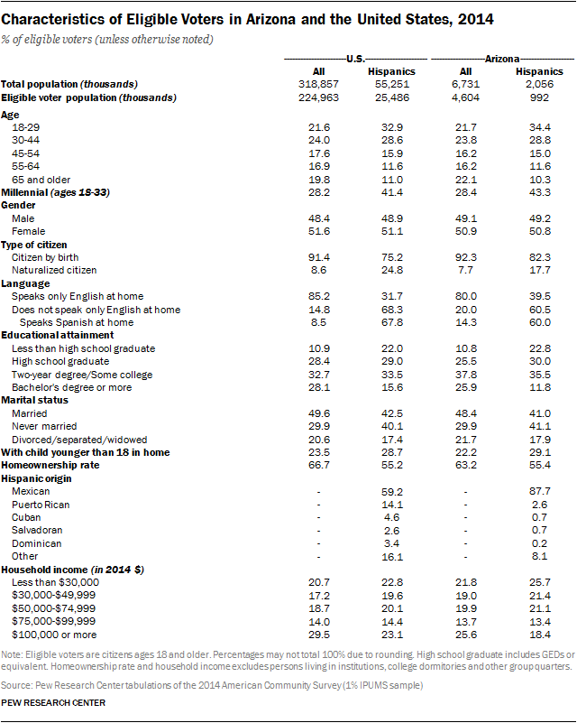 Characteristics of Eligible Voters in Arizona and the United States, 2014