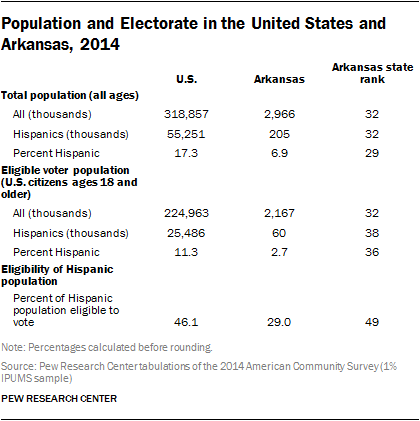 Population and Electorate in the United States and Arkansas, 2014