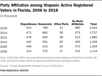 Party Affiliation among Hispanic Active Registered Voters in Florida, 2006 to 2016