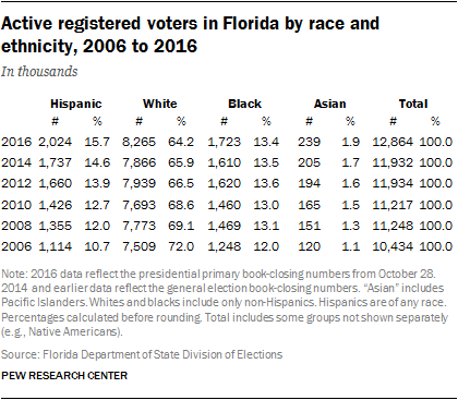 Active Registered Voters in Florida, by Race and Ethnicity, 2006 to 2016
