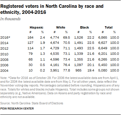 Registered Voters in North Carolina, by Race and Ethnicity, 2004-2016