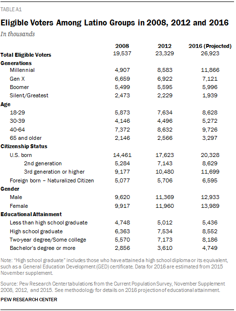 Eligible Voters Among Latino Groups in 2008, 2012 and 2016