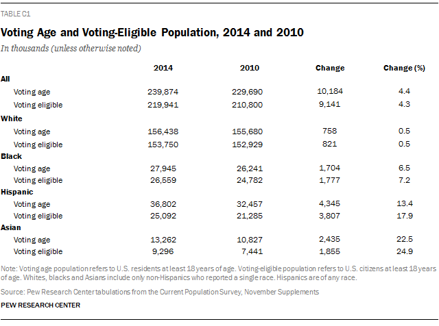 Voting Age and Voting-Eligible Population, 2014 and 2010