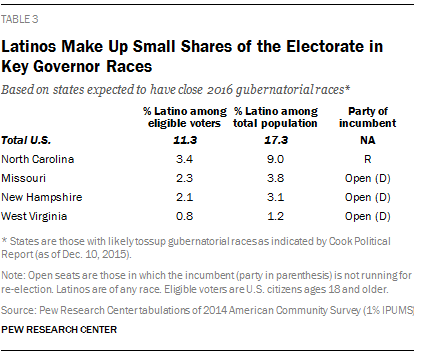 Latinos Make Up Small Shares of the Electorate in Key Governor Races