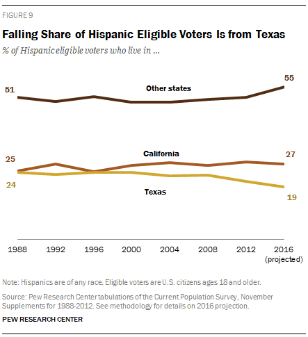 Falling Share of Hispanic Eligible Voters Is from Texas
