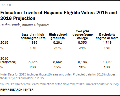 Education Levels of Hispanic Eligible Voters 2015 and 2016 Projection