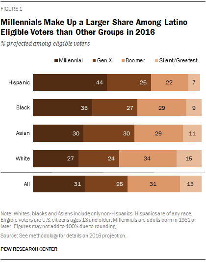 Millennials Make Up a Larger Share Among Latino Eligible Voters than Other Groups in 2016
