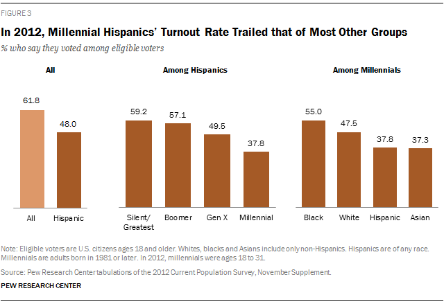 In 2012, Millennial Hispanics' Turnout Rate Trailed that of Most Other Groups