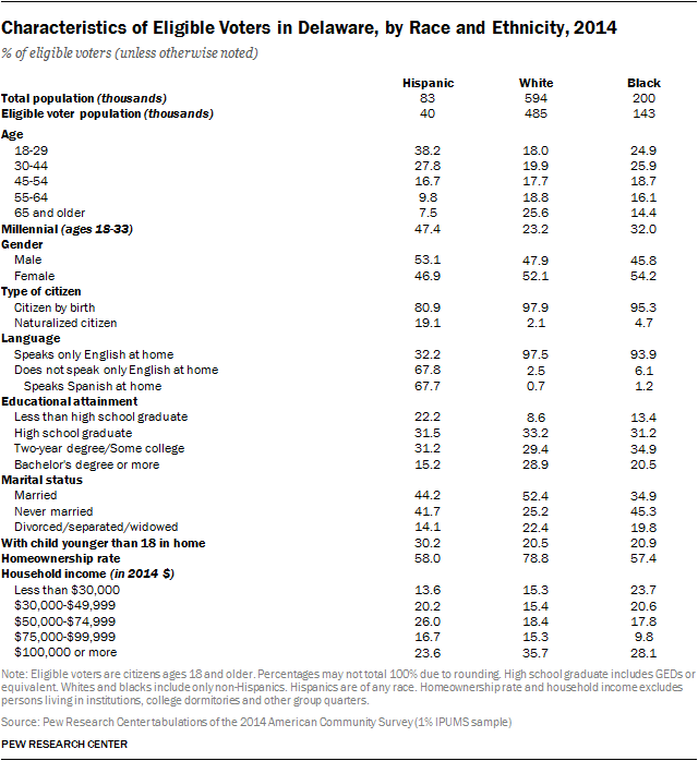 Characteristics of Eligible Voters in Delaware, by Race and Ethnicity, 2014